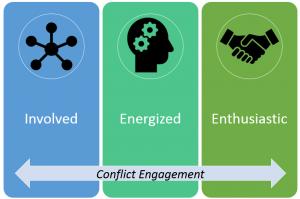 conflict engagement