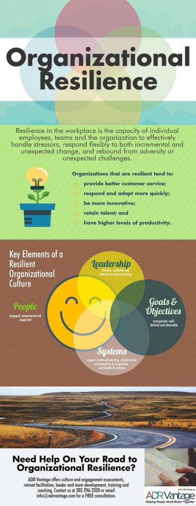 organization resilience